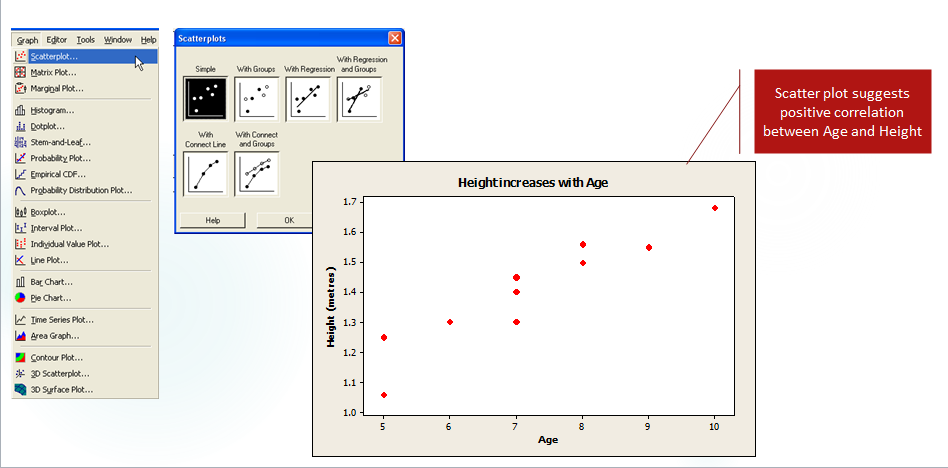 Positive and Negative Correlation Coefficient - Graph and