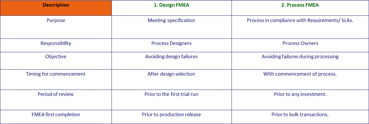 6 Critical Steps to do FMEA Analysis | SixSigmaStats