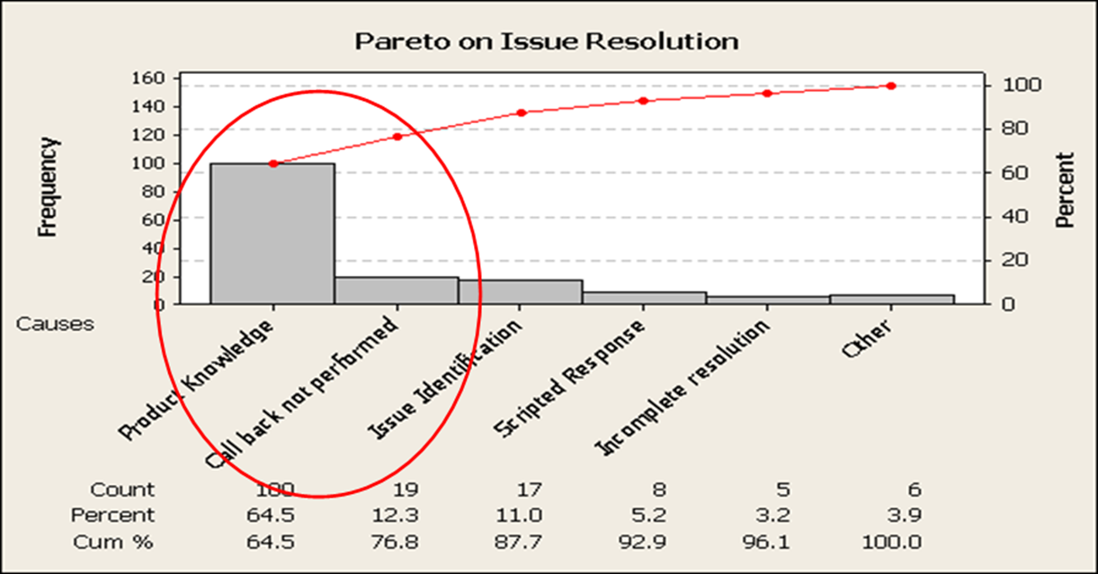 6 Steps To Create Pareto Chart Do Pareto Analysis Sixsigmastats