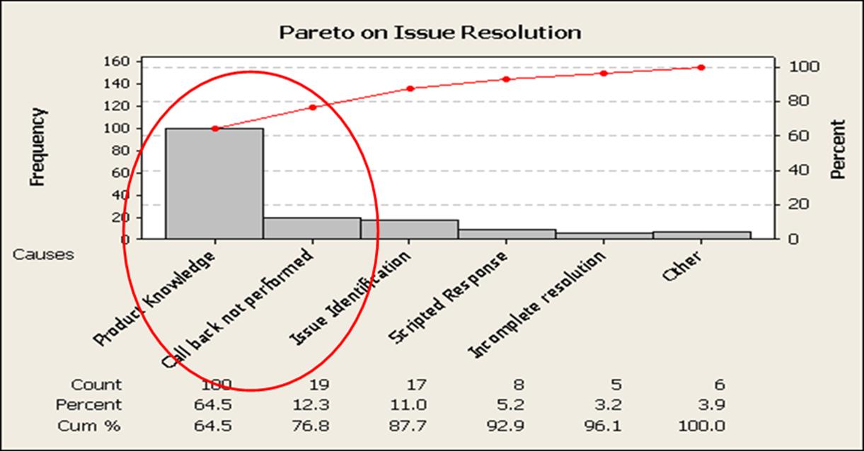 6 steps to create pareto chart do pareto analysis sixsigmastats pareto diagrams are used to ccuart Images
