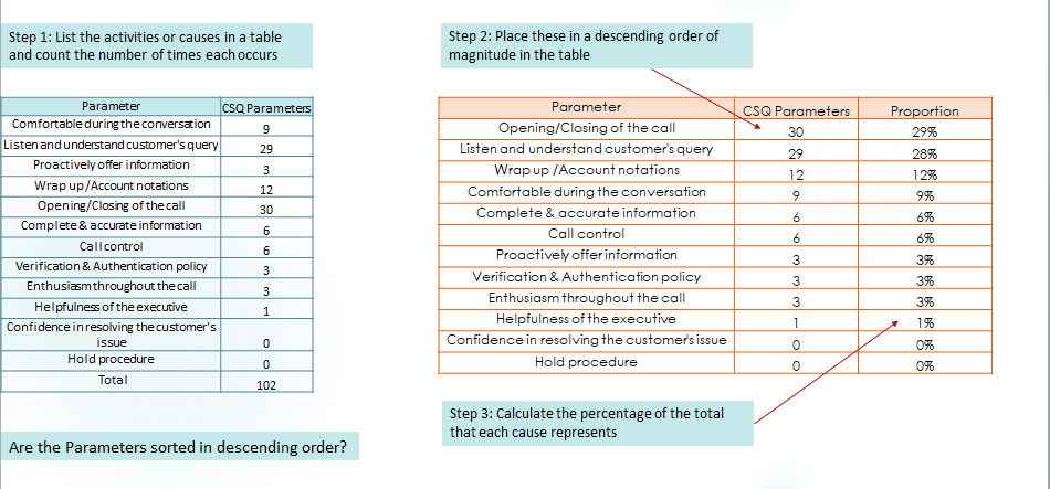 6 steps to create pareto chart do pareto analysis sixsigmastats in step 3 we need to add one column for proportionpercent contribution for each defect type after this we have to add one column for cumulative ccuart Images