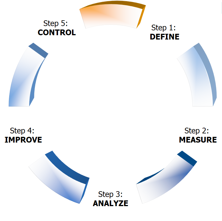 6 sigma dmaic roadmapdefine measure analyze improve and control dmaic define phase ccuart Image collections