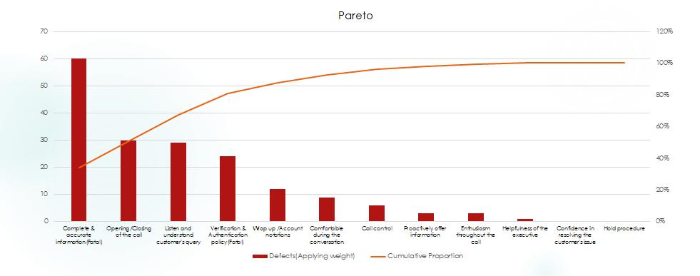 6 Steps To Create Pareto Chart Do Pareto Analysis Sixsigmastats