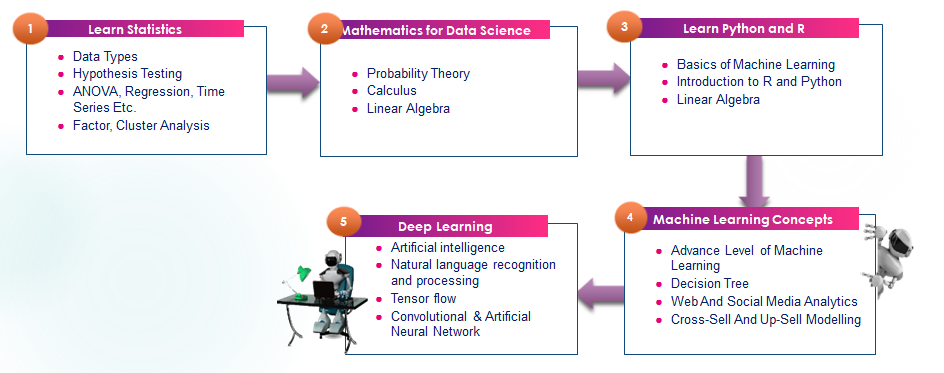 5 Step Learning Path to Become Data Scientist in 2019 | SixSigmaStats